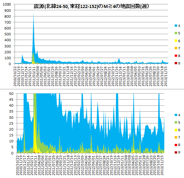 EQtrend2011_2013g..png