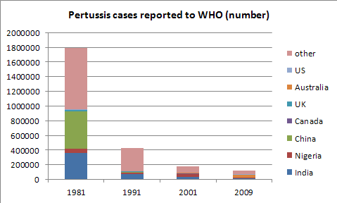Pertussis_World_Number.png